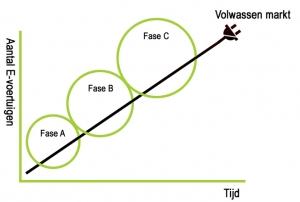 Grafiek Fases